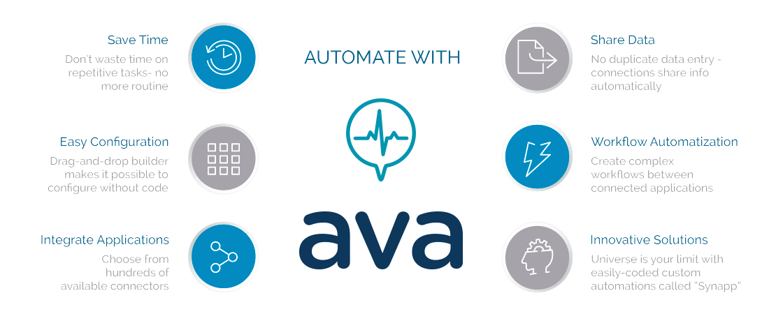 We Introduce AVA - How AVA Automation Works