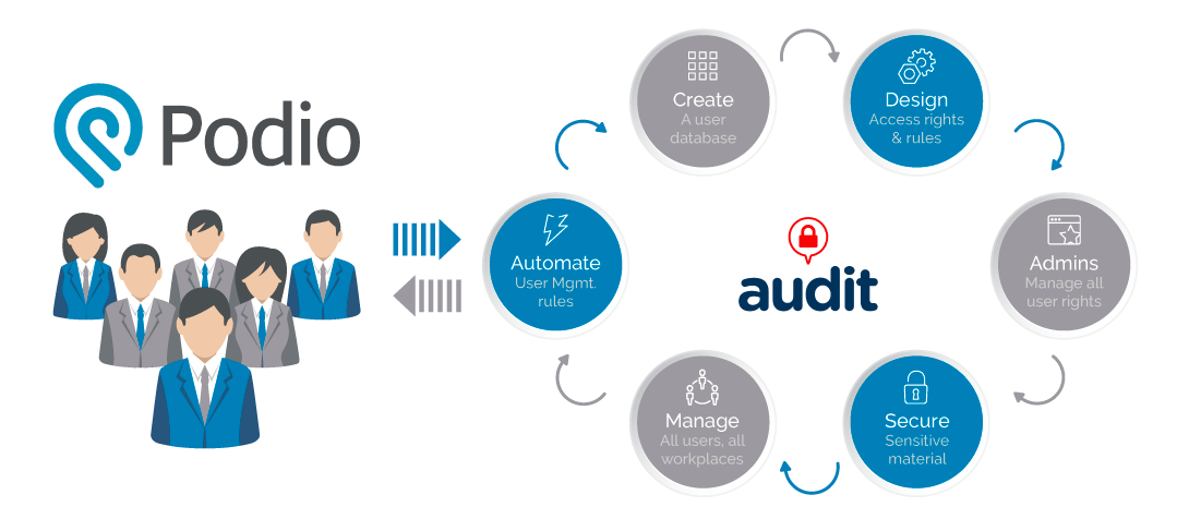 How Podio Audit User Management Works