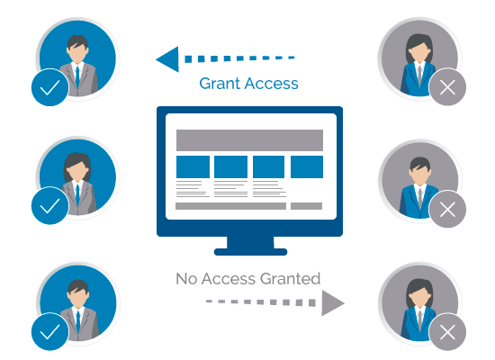 Create & Automate User Role Access