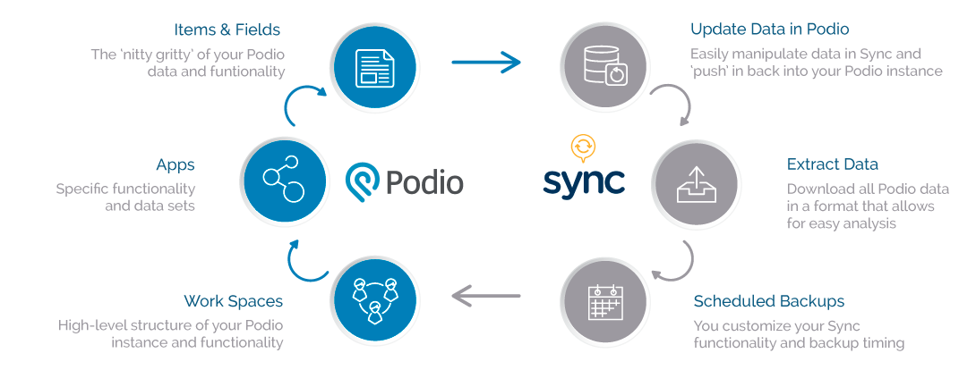 How Podio Sync Backup Data for Podio Works