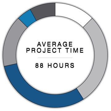 Average Project Time